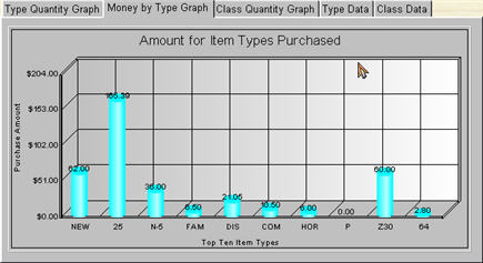 Type Amounts Graph